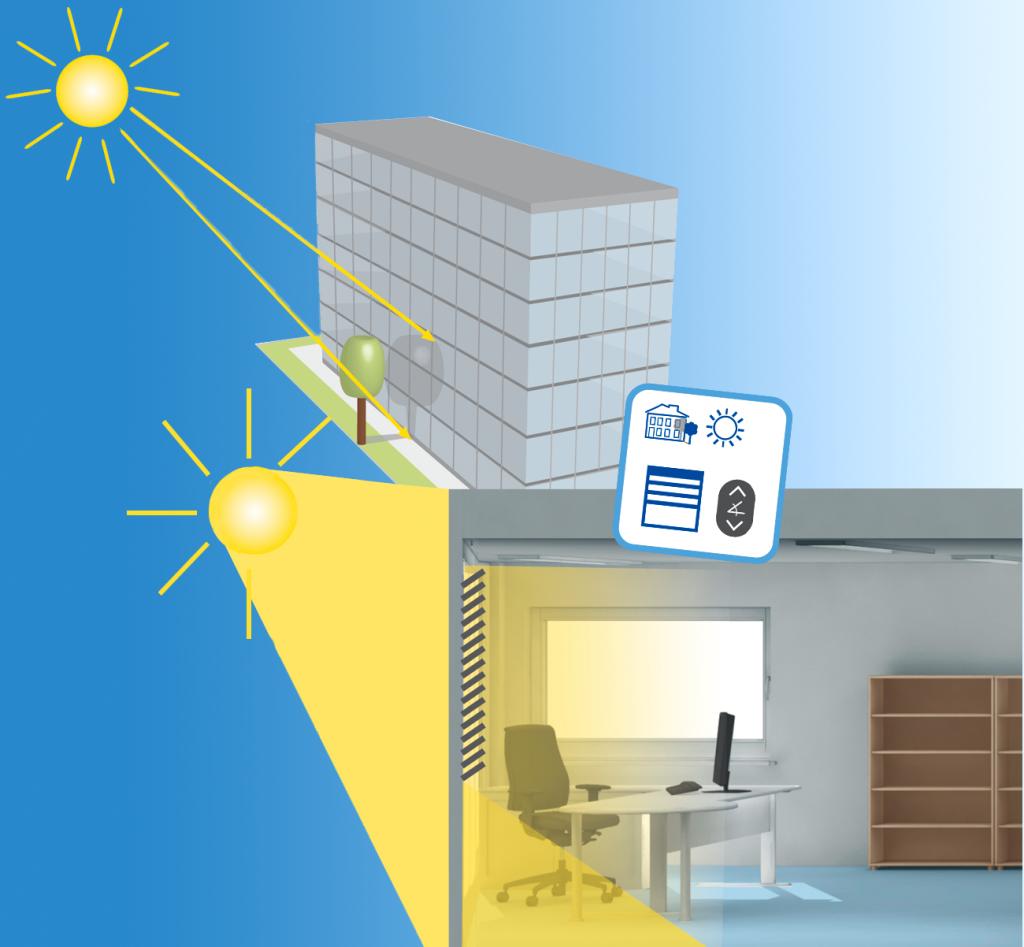 Ein Bürogebäude wird von der Sonne bestrahlt, doch ein Baum steht vor dem Büro und erzeugt Schatten. Durch Smart Shading mit Verschattungskorrektur bemerkt das Gebäude dies und kann automatisch darauf reagieren.