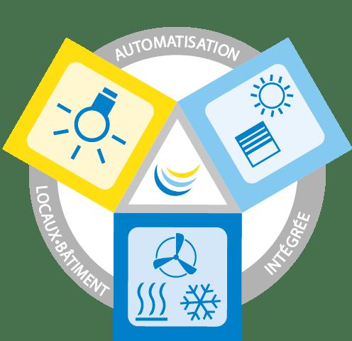 Triangle d'automatisation des salles, automatisation intégrée des salles